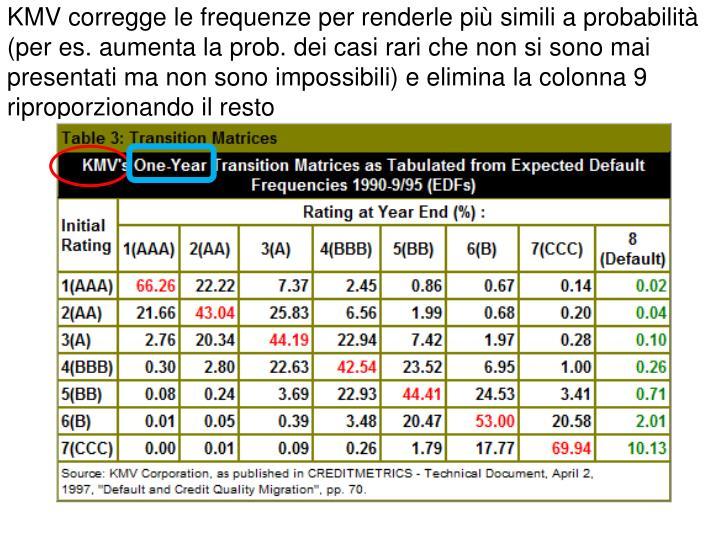 KMV corregge le frequenze per renderle più simili a probabilità (per es. aumenta la