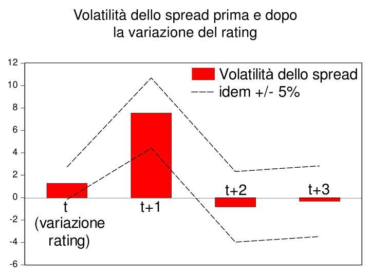 Volatilità dello spread prima e dopo