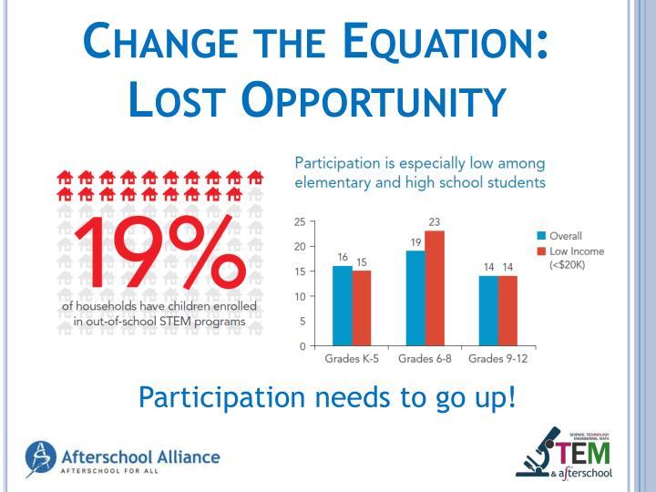 Change the Equation: