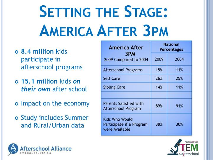 Setting the stage america after 3pm