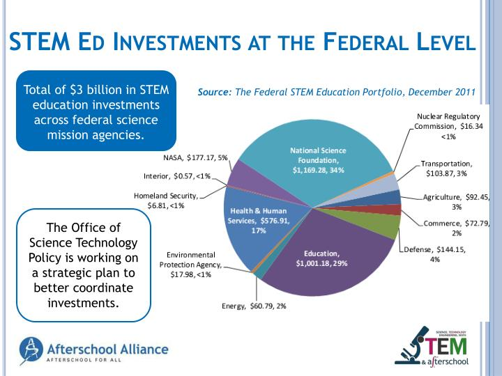 STEM Ed Investments at the Federal Level