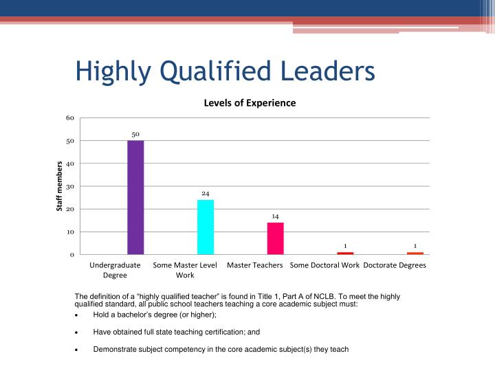 Highly Qualified Leaders