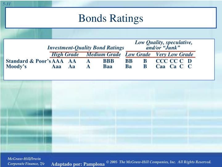 Bonds Ratings