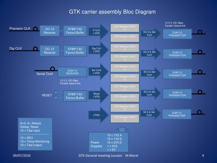 GTK carrier assembly Bloc Diagram