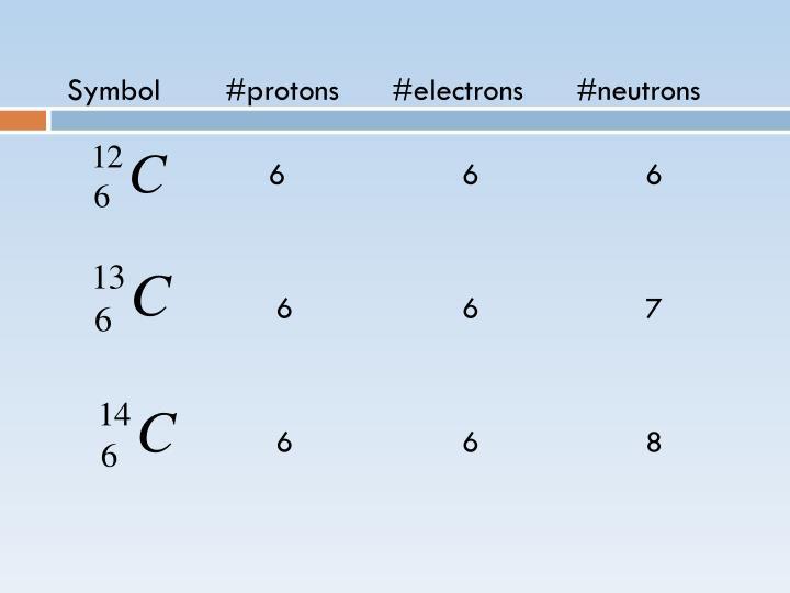 Symbol#protons #electrons    #neutrons