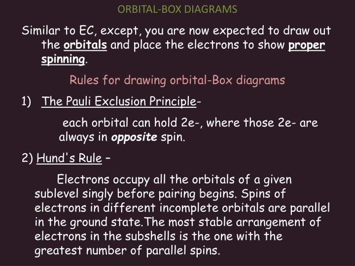 ORBITAL-BOX DIAGRAMS