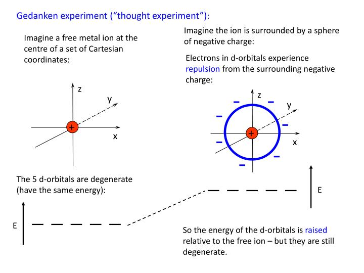 Imagine a free metal ion at the centre of a set of Cartesian coordinates: