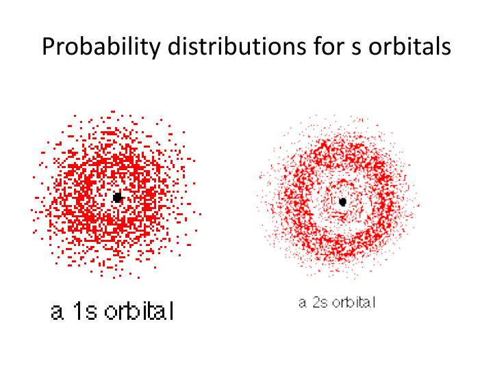 Probability distributions for s