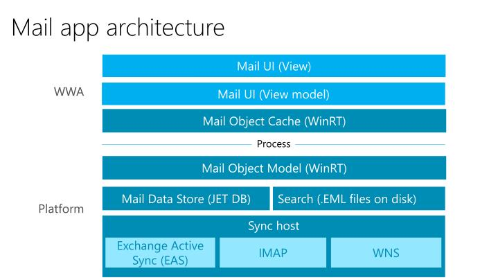 Mail app architecture