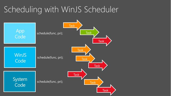 Scheduling with WinJS Scheduler