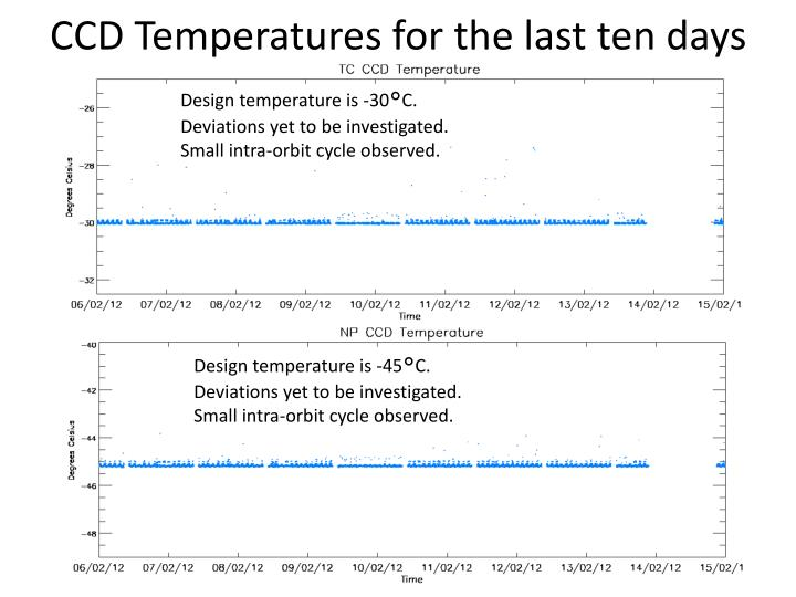 CCD Temperatures for the last ten days