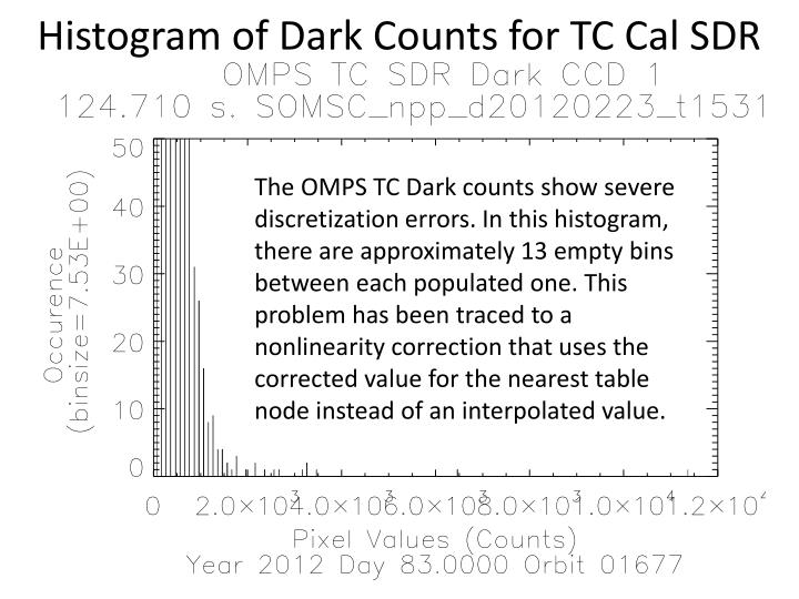 Histogram of Dark Counts for TC Cal SDR