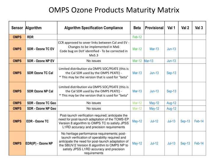 OMPS Ozone Products Maturity Matrix