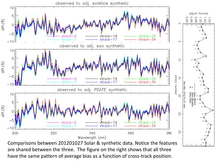 Comparisons between 201201027 Solar & synthetic data. Notice the features are shared between the three.  The figure on the right shows that all three have the same pattern of average bias as a function of cross-track position.