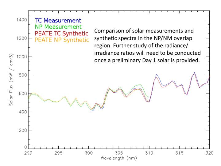 Comparison of solar measurements and synthetic spectra in the NP/NM overlap region. Further study of the radiance/ irradiance ratios will need to be conducted once a preliminary Day 1 solar is provided.