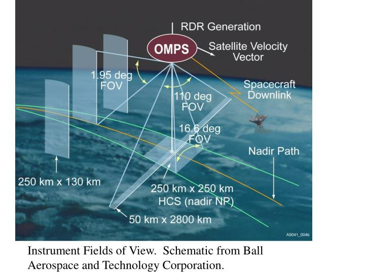 Instrument Fields of View.  Schematic from Ball Aerospace and Technology Corporation.