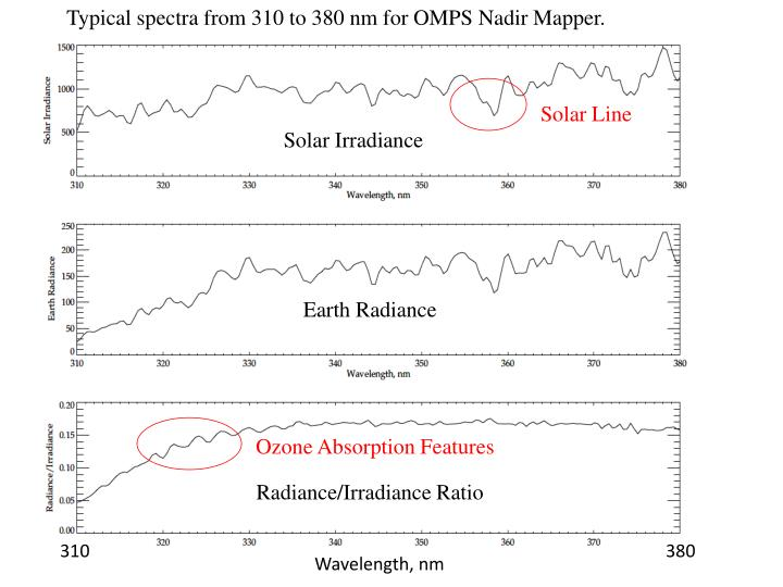Typical spectra from 310 to 380 nm for OMPS Nadir Mapper.