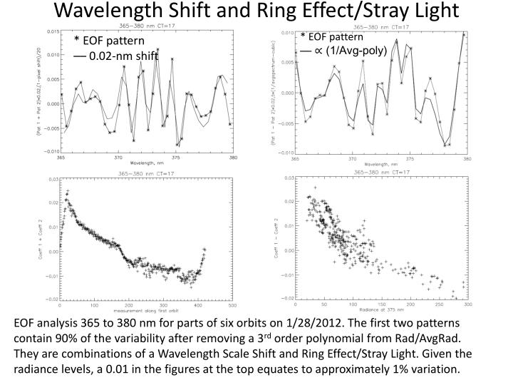Wavelength Shift and Ring Effect/Stray Light