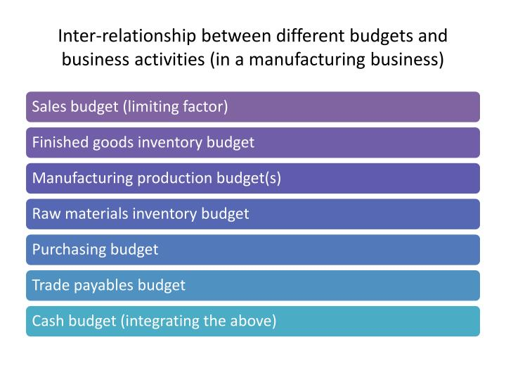 Inter-relationship between different budgets and business activities (in a manufacturing business)