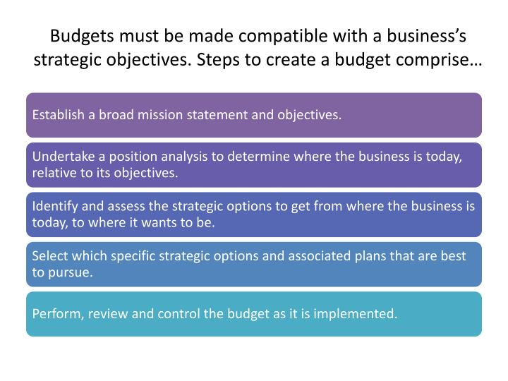 Budgets must be made compatible with a business's strategic objectives. Steps to create a budget c...
