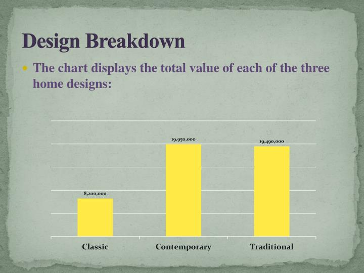 Design Breakdown