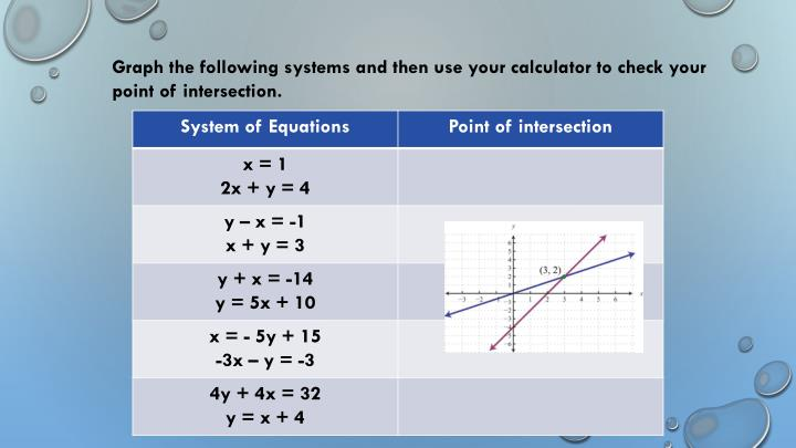 Graph the following systems and then use your calculator to check your point of intersection.