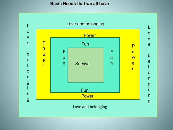 Basic Needs that we all have