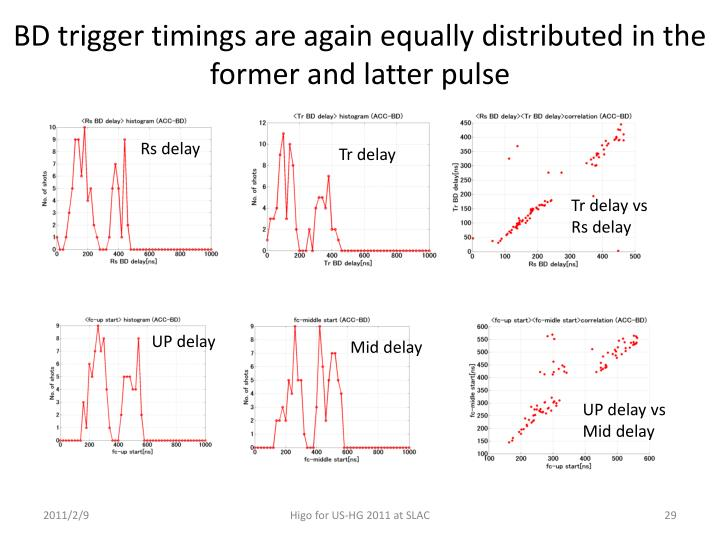 BD trigger timings are again equally distributed in the former and latter pulse