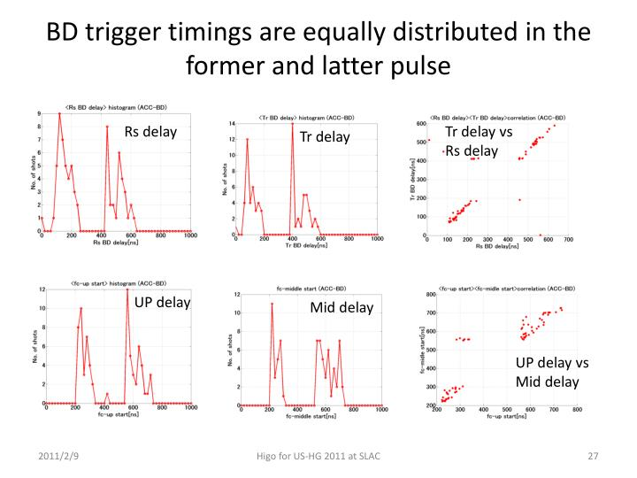 BD trigger timings are equally distributed in the former and latter pulse