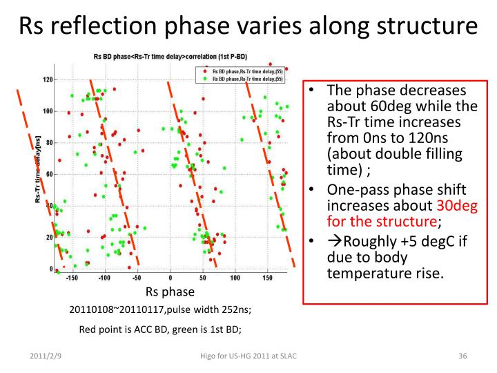 The phase decreases about 60deg while the Rs-