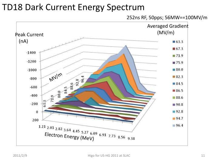 TD18 Dark Current Energy