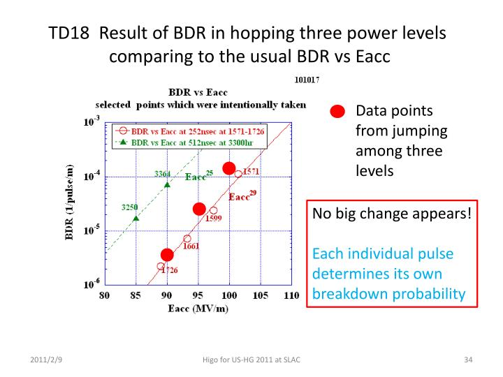 TD18  Result of BDR in hopping three power levels