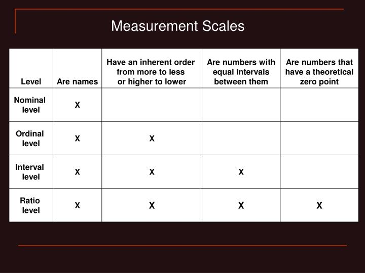 Measurement Scales