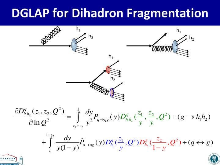 DGLAP for Dihadron Fragmentation