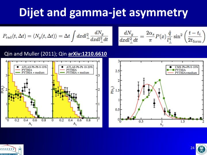 Dijet and gamma-jet asymmetry
