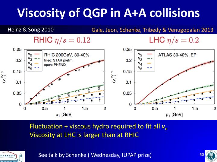 Viscosity of QGP in A+A collisions