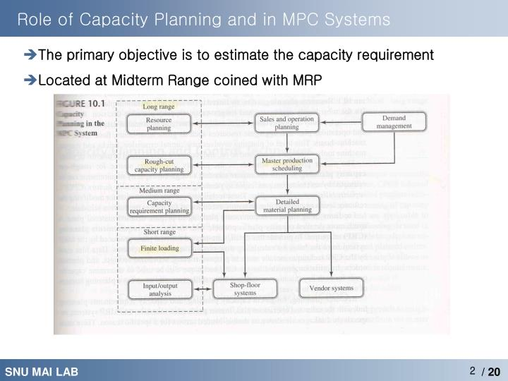 Role of Capacity Planning and in MPC Systems