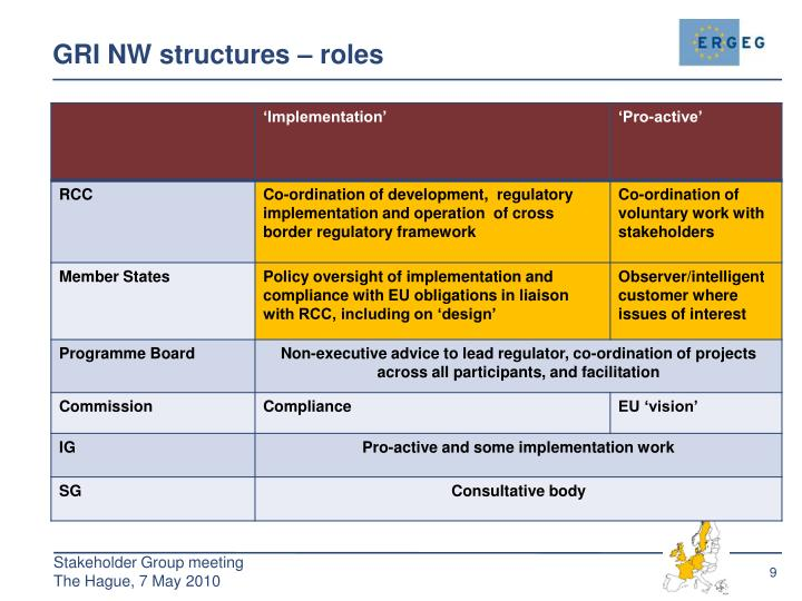 GRI NW structures – roles