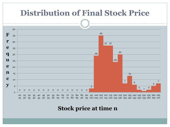 Distribution of Final Stock Price