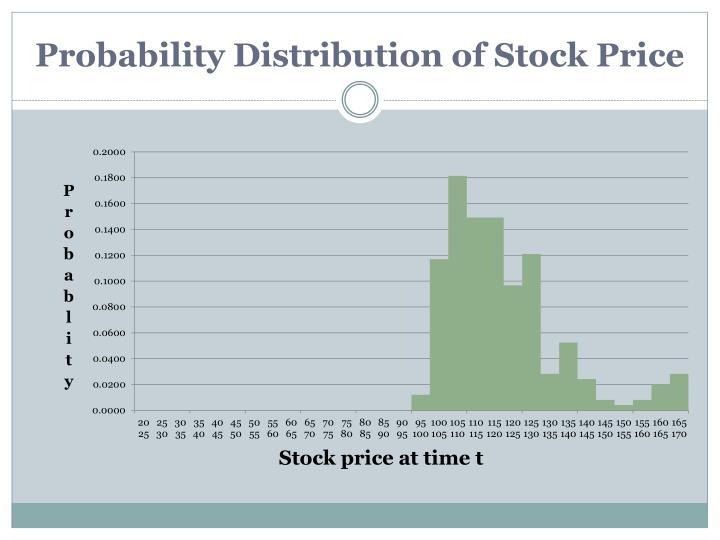 Probability Distribution of Stock Price