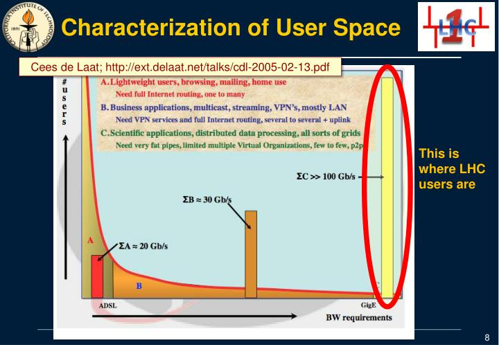 Characterization of User Space