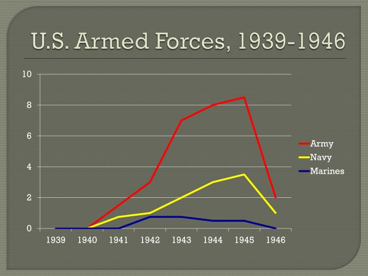 U.S. Armed Forces, 1939-1946