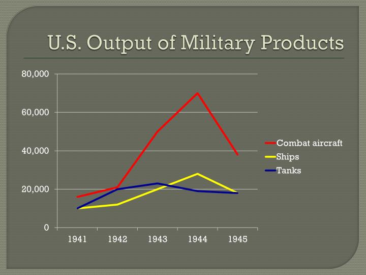 U.S. Output of Military Products
