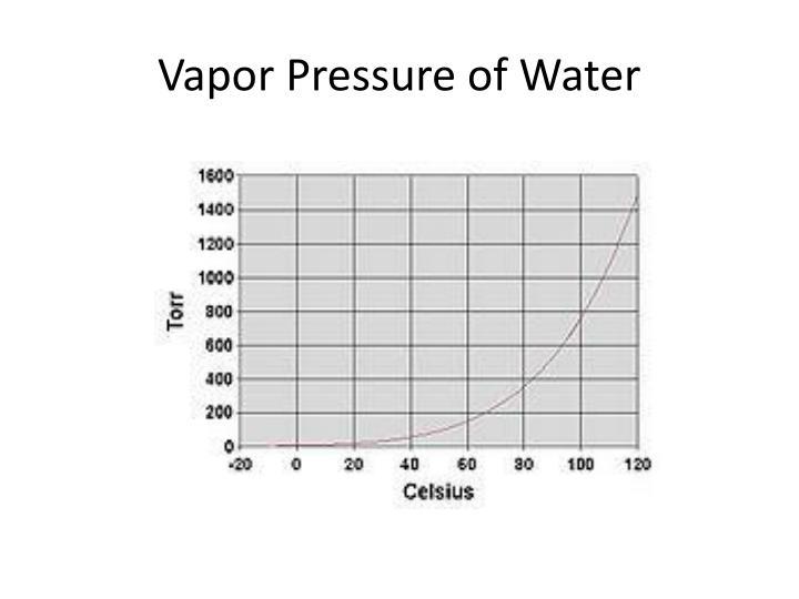 Vapor pressure of water1