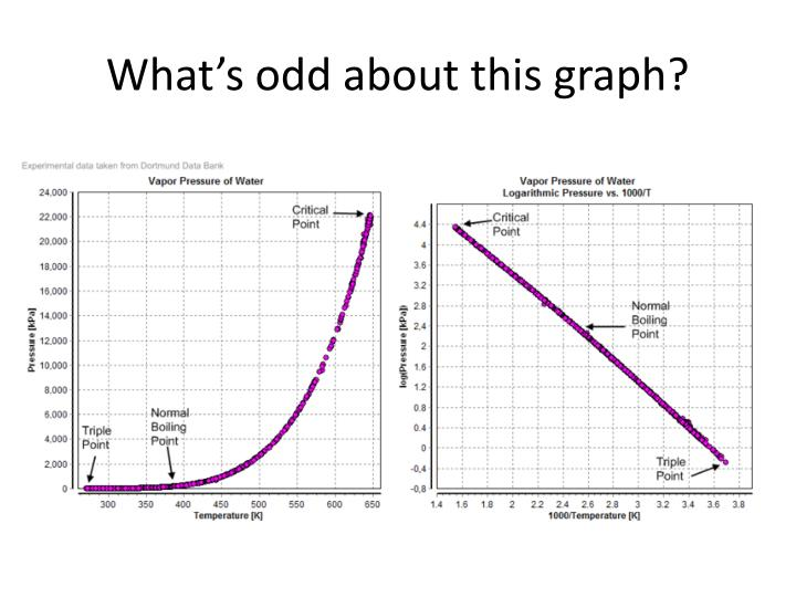 What's odd about this graph?