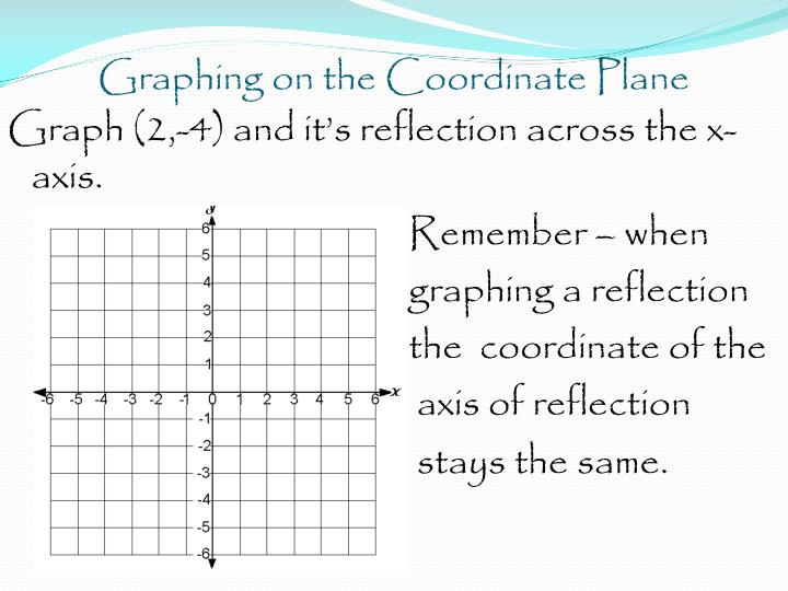 Graphing on the Coordinate Plane