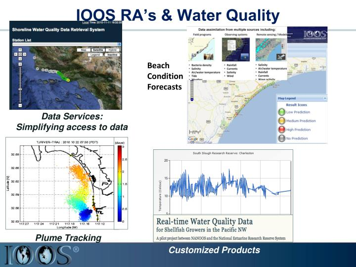 IOOS RA's & Water Quality