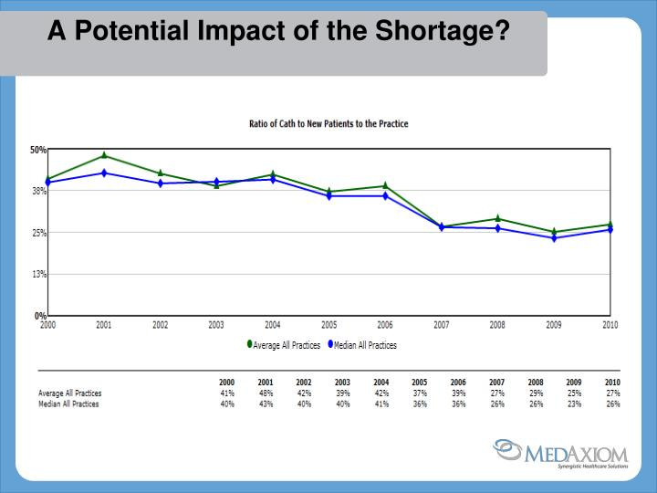 A Potential Impact of the Shortage?