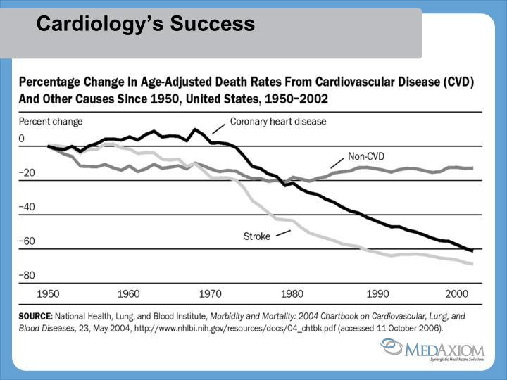 Cardiology's Success
