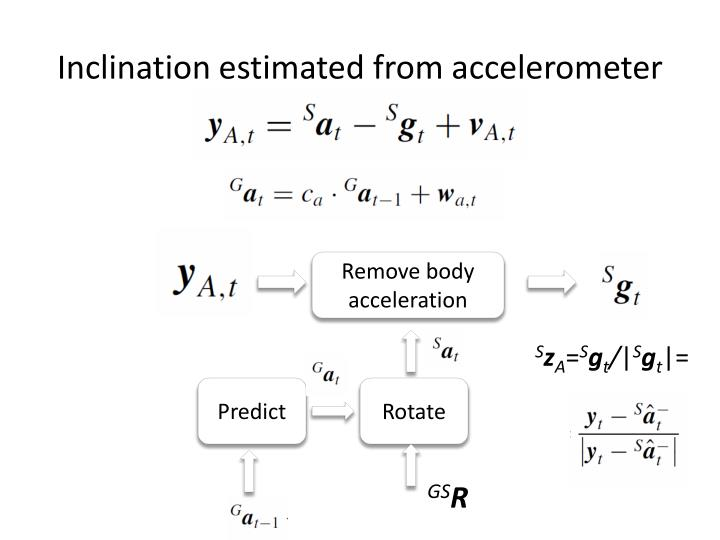 Inclination estimated from accelerometer